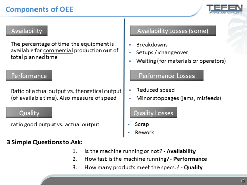 OEE Components