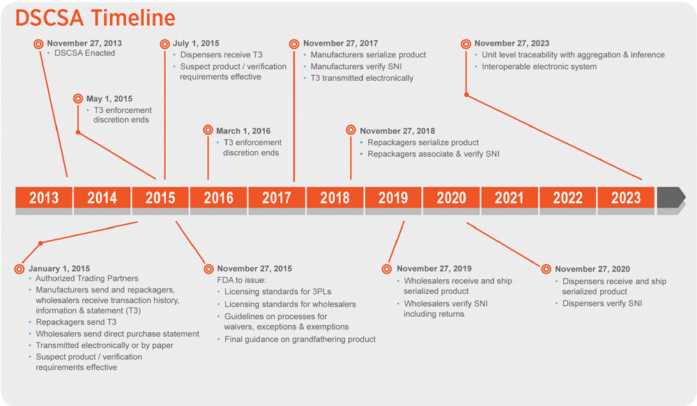 DSCSA-Timeline-2016-product-security-report