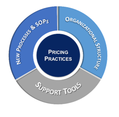 Pricing Practice Dimensions