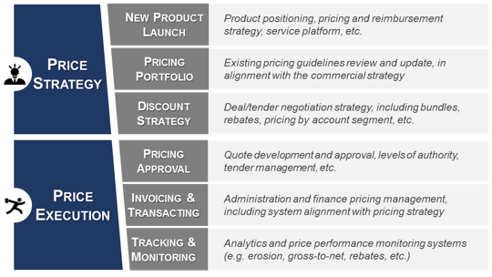 Pricing Processes