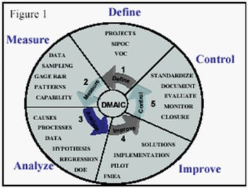 Dmaic approach example