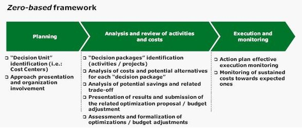 Zero-based costing': a new approach to cost optimization