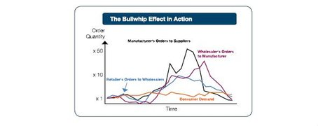 the bullwhip effect in action