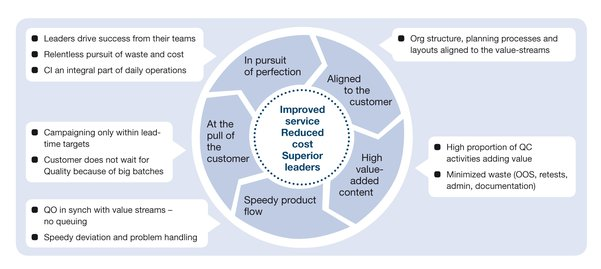 Adding Value With Lean Quality