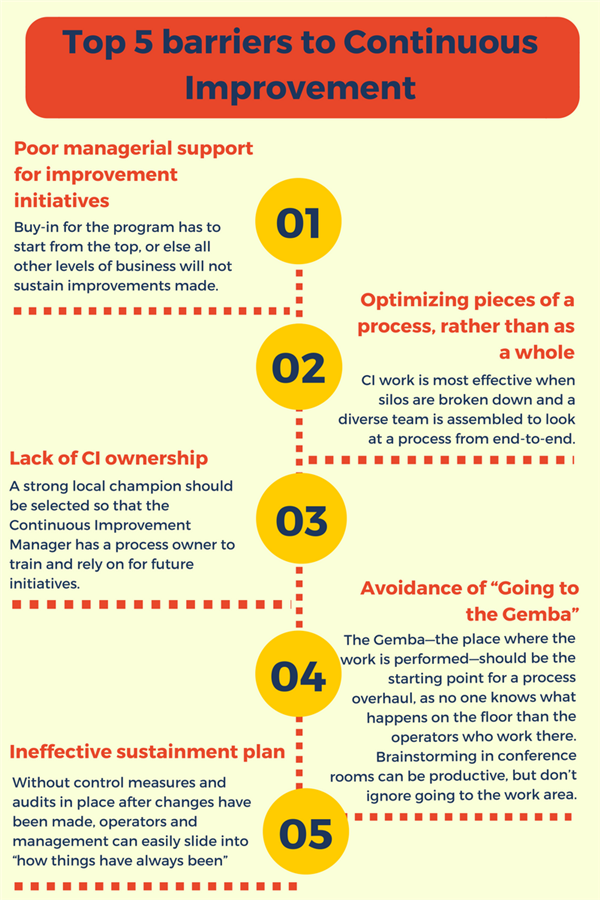 Increasing Competitiveness with Continuous Improvement
