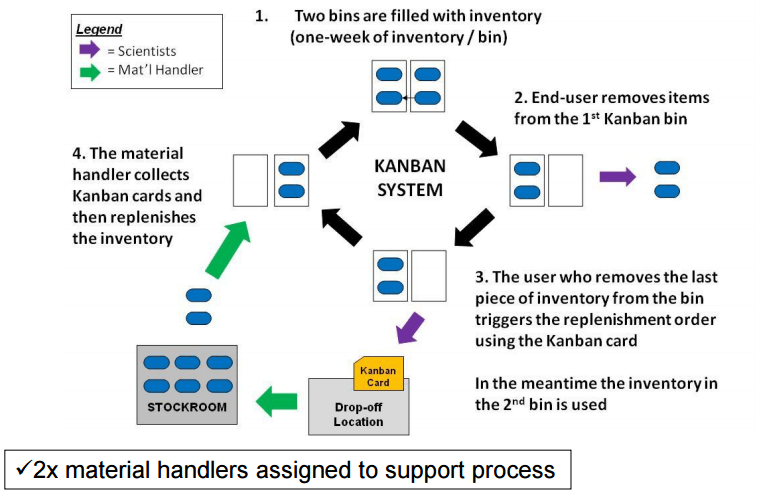 Implementation Of Kanban In A Biotech Firm