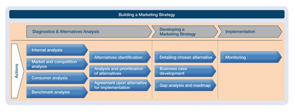 Marketing Implementation Plan - Service