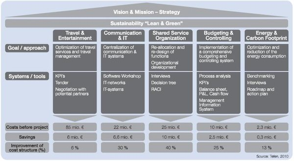 Vision and mission strategy