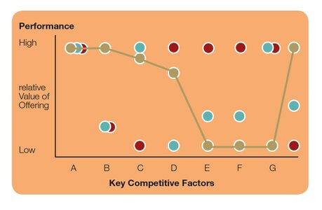 Performance of key competetive factors