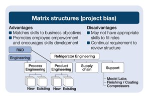 Matrix structure(project bias)