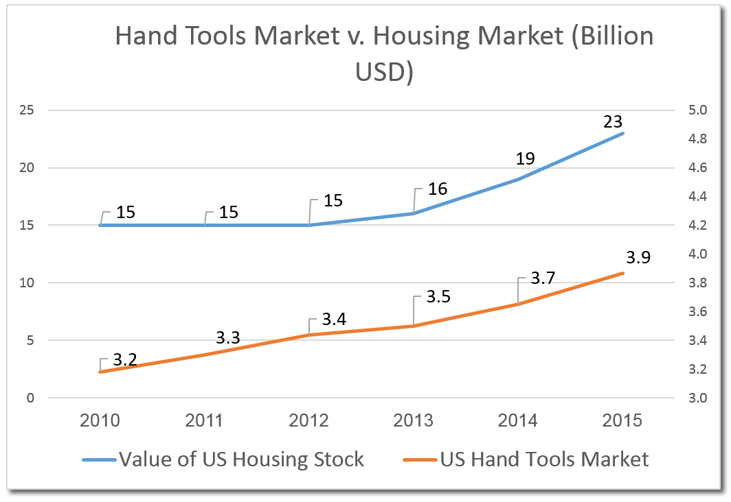 Hand tools Market v. Housing Market