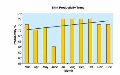 Shift productivity trend