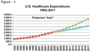 Healthcare expenditures 1993-2017