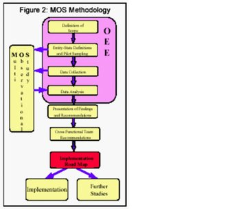 MOS Methodology