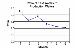 Ratio of test wafers to production wafers