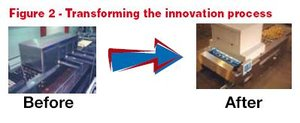 Innovation process transformation