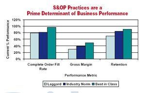 Performance of S&OP practices
