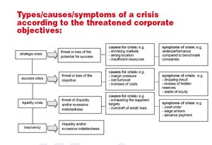 Types of crysis according to the threatened corporate objectives