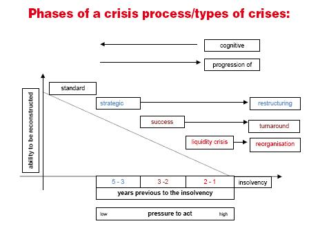 Phase of a crisis process