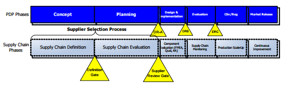 PDP and Supply chains phases