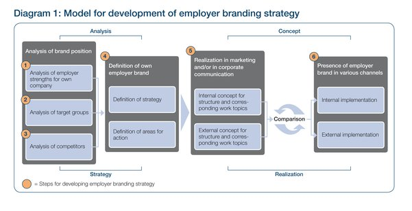 Employer Branding For Public Utilities
