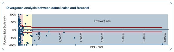 Divergence analysis between actual sales and forecast
