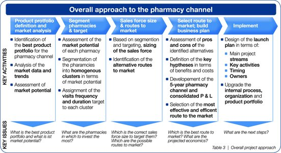 Success In The Pharmacy Channel