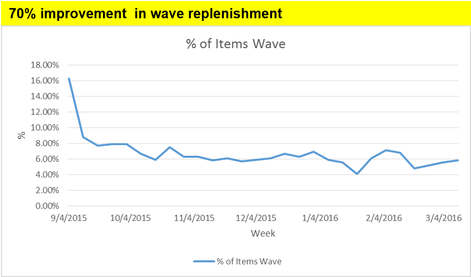 Improvement in wave replenishment