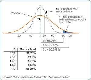 Performance distribution and the effecct on service level