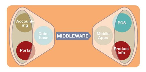 Middleware linkage